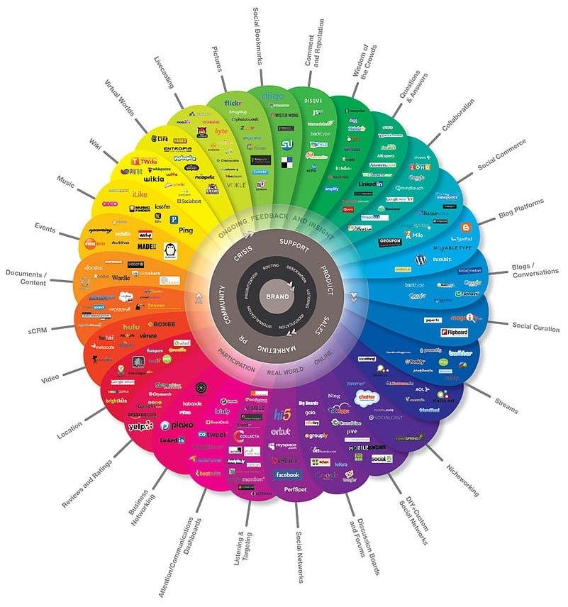 3 consejos para mejorar el marketing en redes sociales