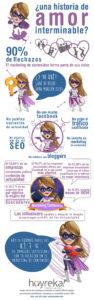 Infografía sobre el Informe de Marketing de Contenidos 2015