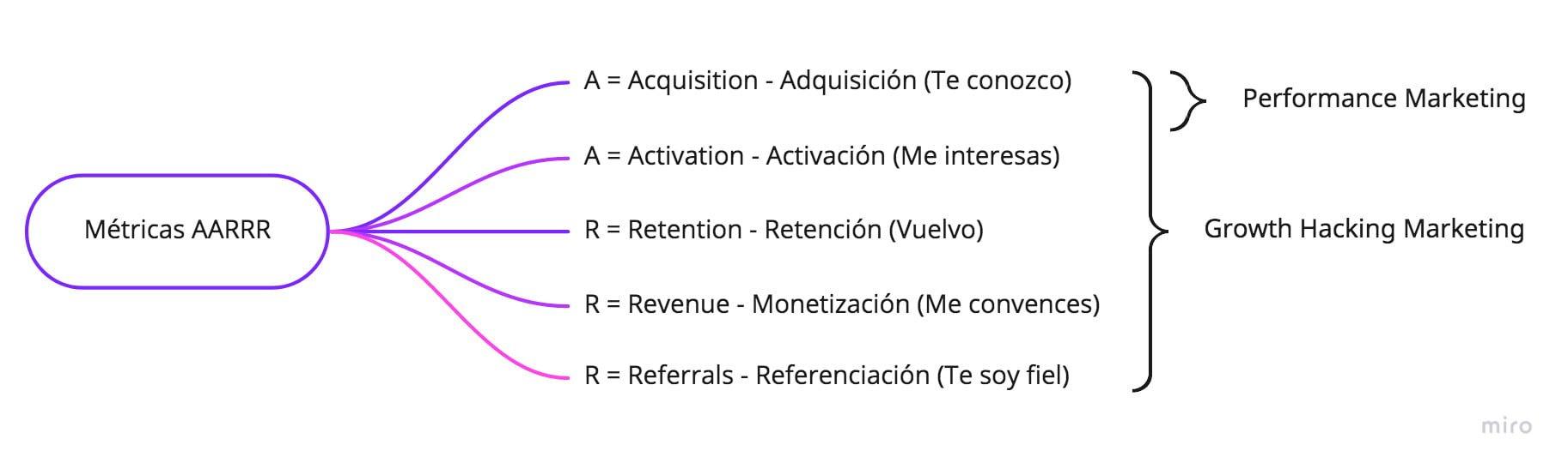 Embudo conceptual que sigue 5 pasos: adquisición, activación, retención, monetización, referenciación. (AARRR)